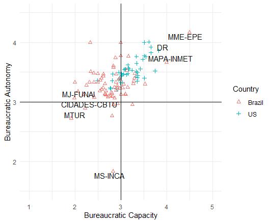 Bureaucratic Capacity and Autonomy in the U.S. and Brazil